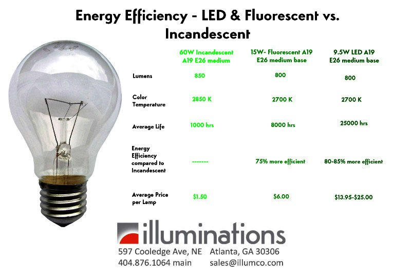 Energy Efficiency u2013 LED u0026 Fluorescent vs. Incandescent : Illuminations Lighting